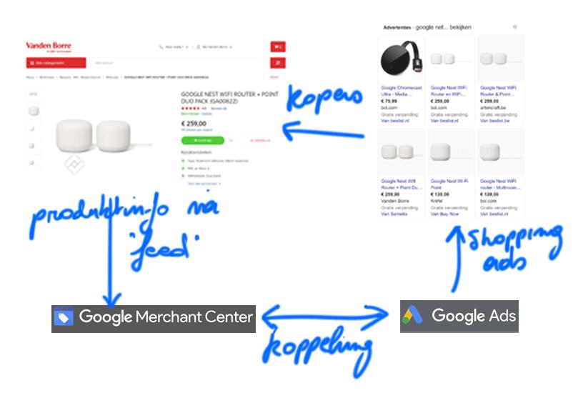 Schema Google Shopping en Webshop